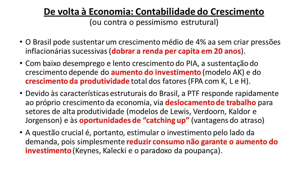 De volta à Economia: Contabilidade do Crescimento (ou contra o pessimismo estrutural) O Brasil pode sustentar um crescimento médio de 4% aa sem criar pressões inflacionárias sucessivas (dobrar a renda per capita em 20 anos).