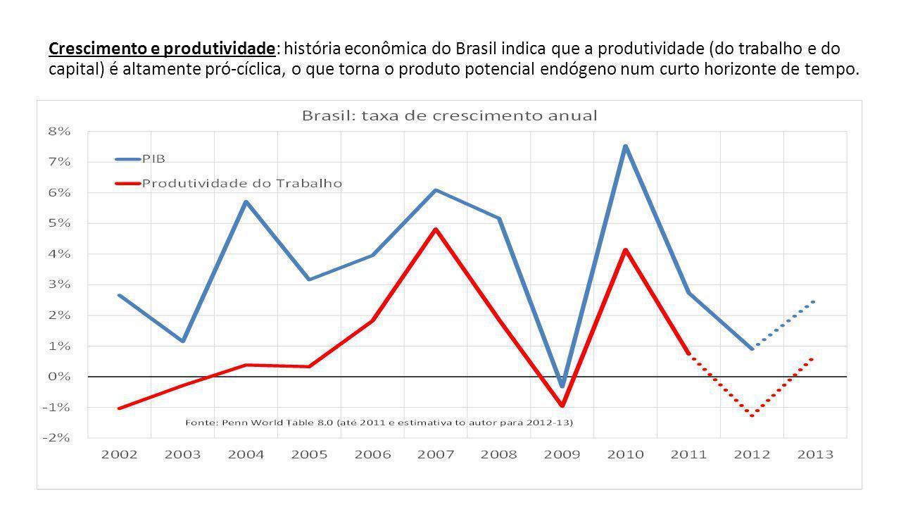 Crescimento e produtividade: história econômica do Brasil indica que a produtividade (do trabalho e do capital) é altamente pró-cíclica, o que torna o produto potencial endógeno num curto horizonte de tempo.