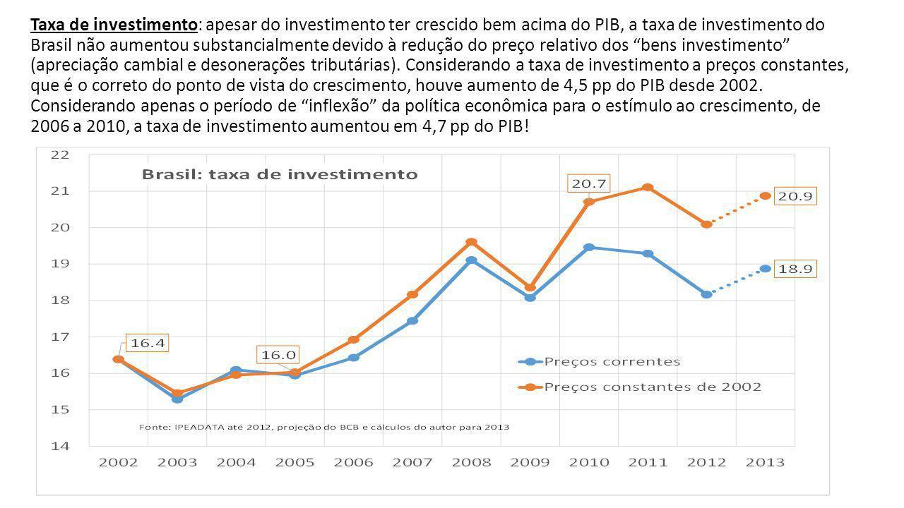 Taxa de investimento: apesar do investimento ter crescido bem acima do PIB, a taxa de investimento do Brasil não aumentou substancialmente devido à redução do preço relativo dos bens investimento (apreciação cambial e desonerações tributárias).
