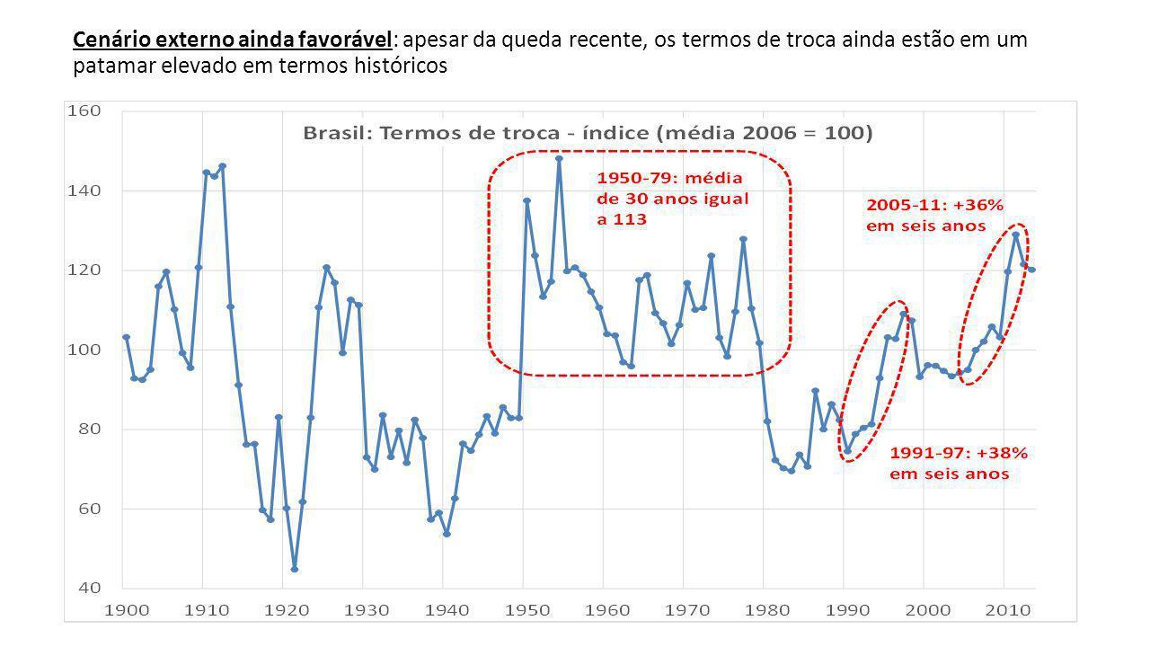 Cenário externo ainda favorável: apesar da queda recente, os termos de troca ainda estão em um patamar elevado em termos históricos