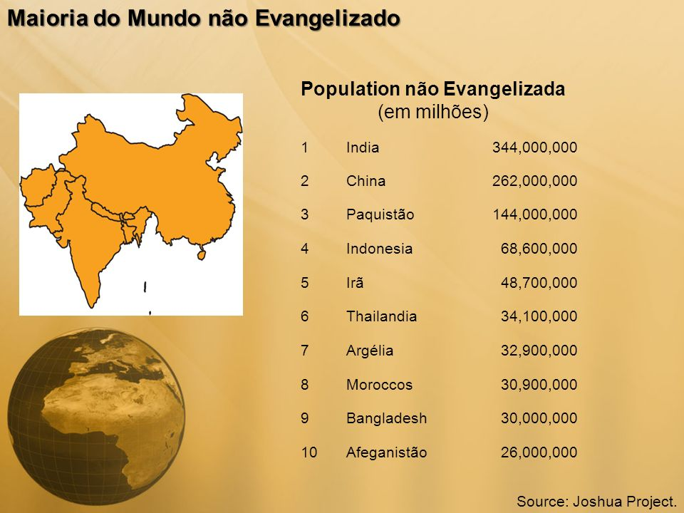 Population não Evangelizada (em milhões) Maioria do Mundo não Evangelizado 1India344,000,000 2China262,000,000 3Paquistão144,000,000 4Indonesia68,600,