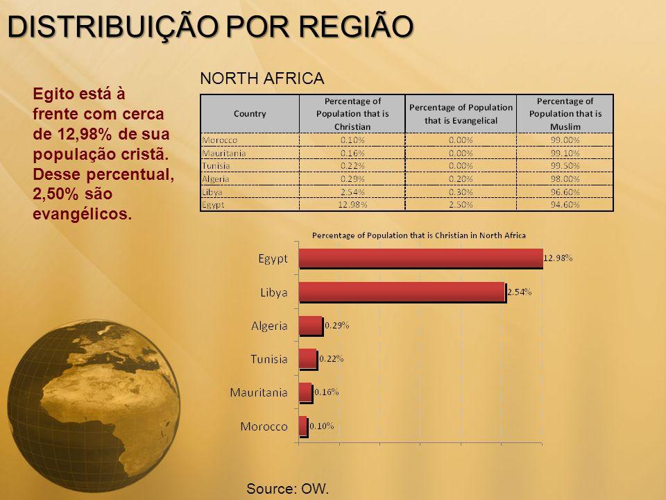 DISTRIBUIÇÃO POR REGIÃO NORTH AFRICA Egito está à frente com cerca de 12,98% de sua população cristã. Desse percentual, 2,50% são evangélicos. Source: