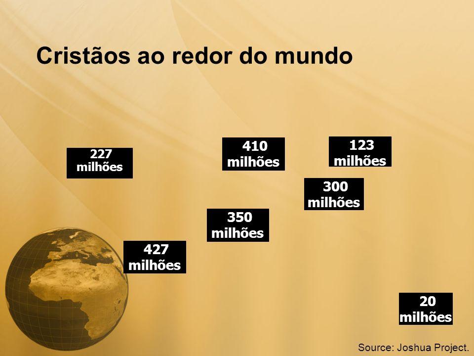 Cristãos ao redor do mundo 227 milhões 20 milhões 427 milhões 350 milhões 300 milhões 123 milhões 410 milhões Source: Joshua Project.