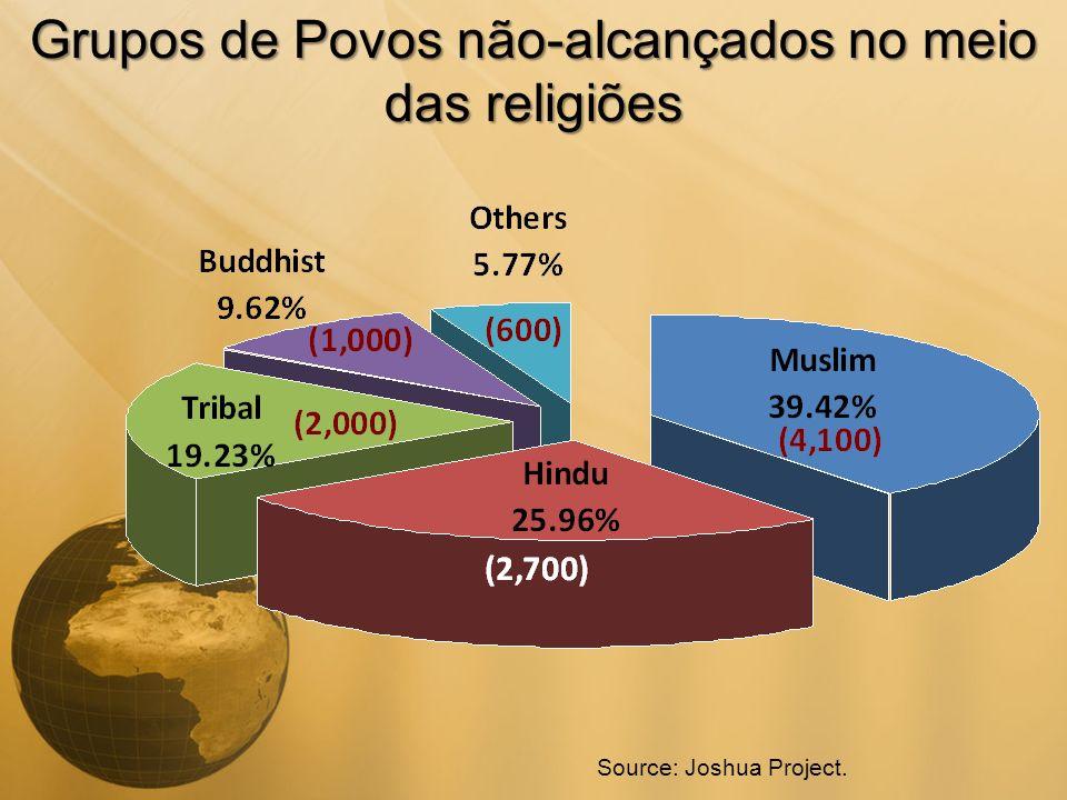 Grupos de Povos não-alcançados no meio das religiões Source: Joshua Project.