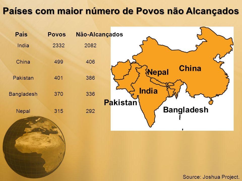 Países com maior número de Povos não Alcançados India China Pakistan Bangladesh Nepal India23322082 China499406 Pakistan401386 Bangladesh370336 Nepal3