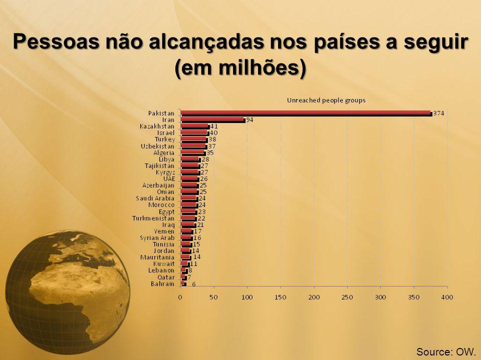 Pessoas não alcançadas nos países a seguir (em milhões) Source: OW.