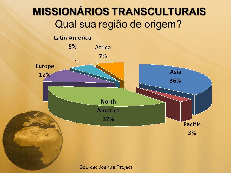 MISSIONÁRIOS TRANSCULTURAIS MISSIONÁRIOS TRANSCULTURAIS Qual sua região de origem? Source: Joshua Project.