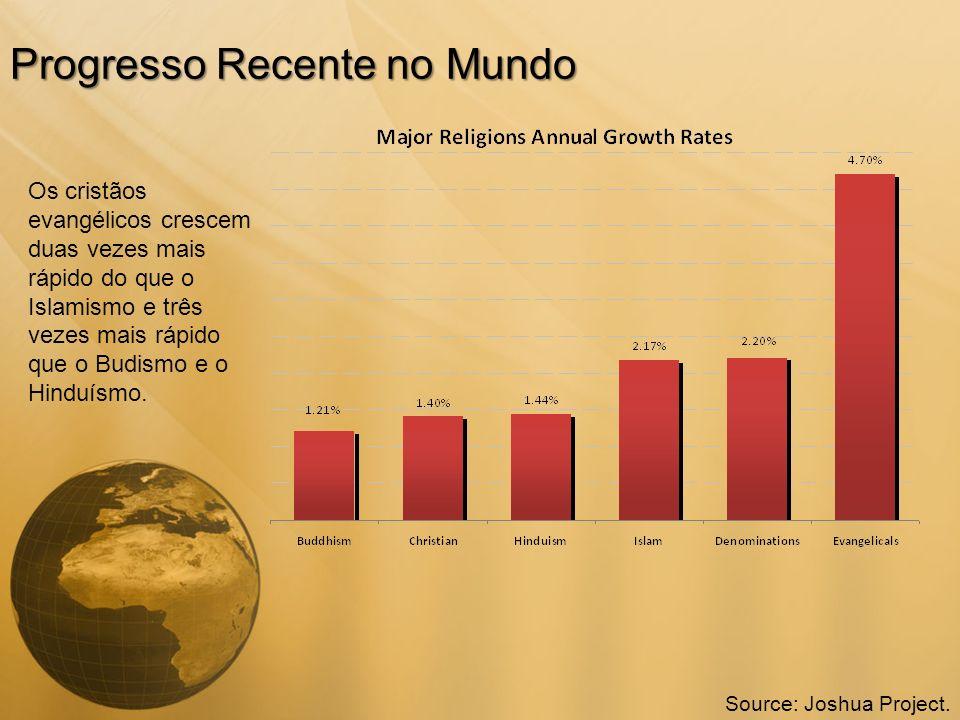 Progresso Recente no Mundo Os cristãos evangélicos crescem duas vezes mais rápido do que o Islamismo e três vezes mais rápido que o Budismo e o Hinduí