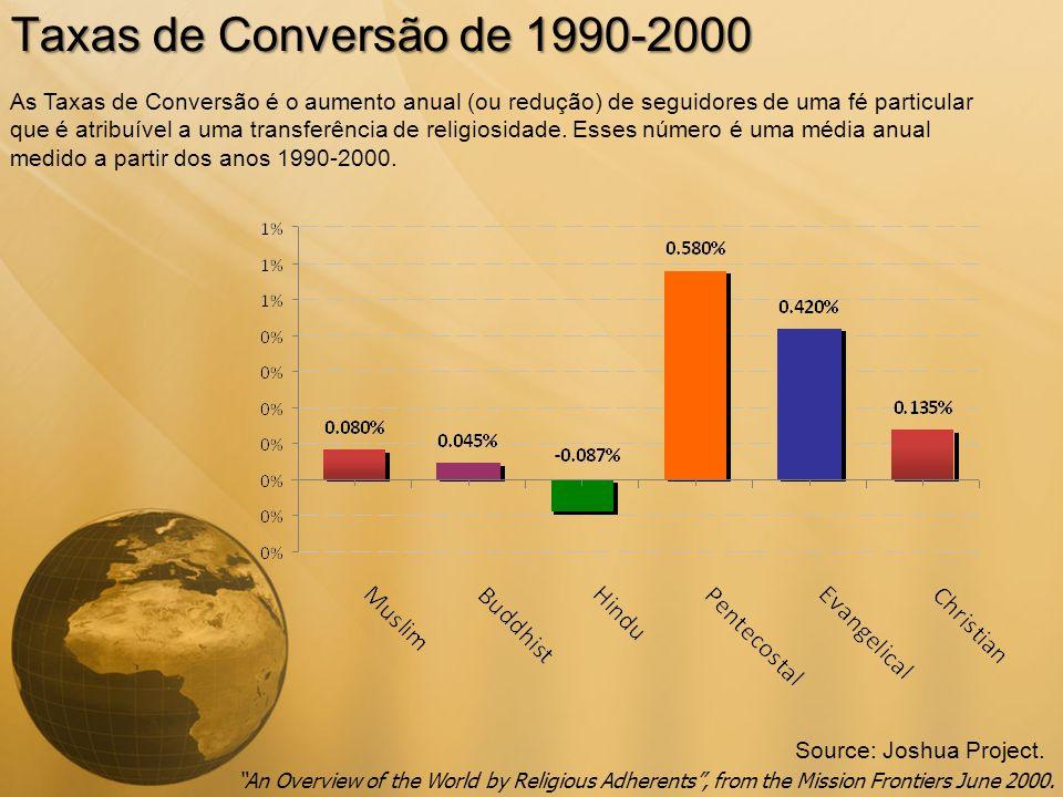 Taxas de Conversão de 1990-2000 Source: Joshua Project. As Taxas de Conversão é o aumento anual (ou redução) de seguidores de uma fé particular que é