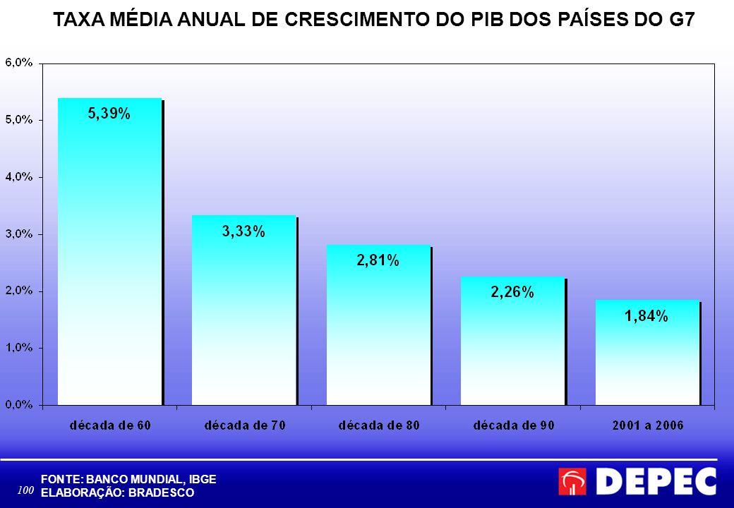 100 TAXA MÉDIA ANUAL DE CRESCIMENTO DO PIB DOS PAÍSES DO G7 FONTE: BANCO MUNDIAL, IBGE ELABORAÇÃO: BRADESCO