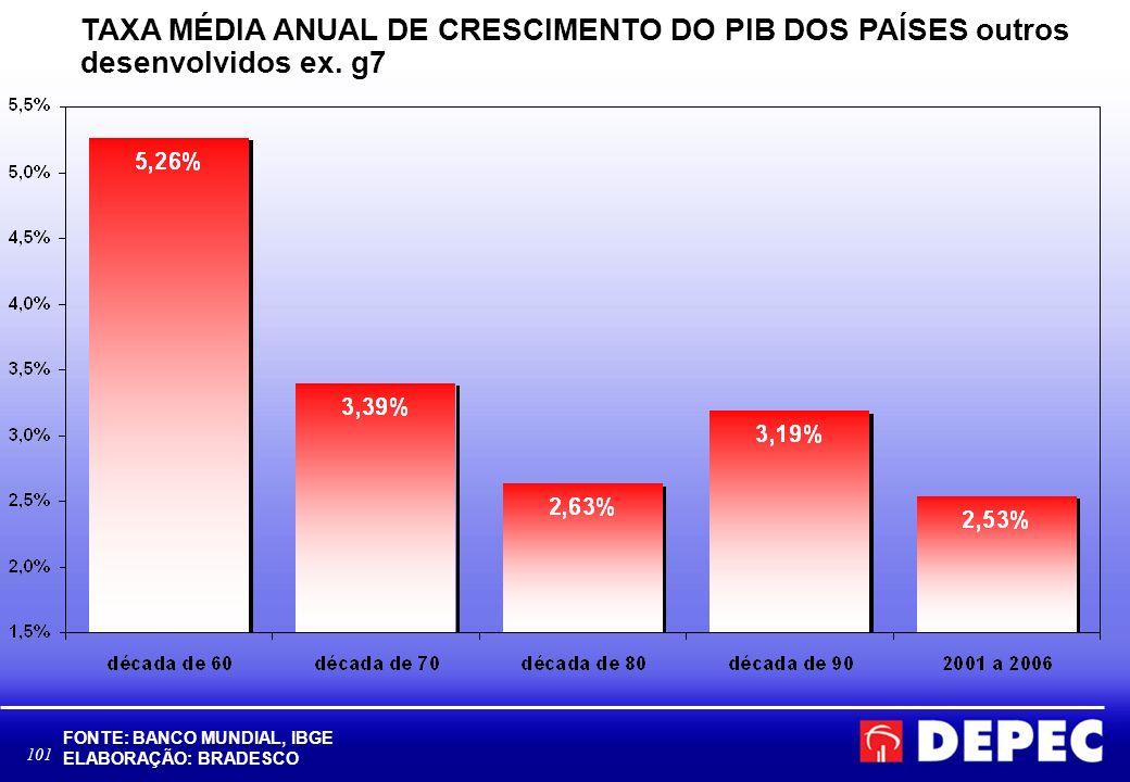101 TAXA MÉDIA ANUAL DE CRESCIMENTO DO PIB DOS PAÍSES outros desenvolvidos ex. g7 FONTE: BANCO MUNDIAL, IBGE ELABORAÇÃO: BRADESCO