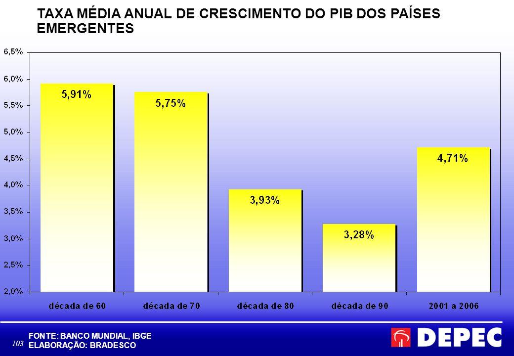 103 TAXA MÉDIA ANUAL DE CRESCIMENTO DO PIB DOS PAÍSES EMERGENTES FONTE: BANCO MUNDIAL, IBGE ELABORAÇÃO: BRADESCO