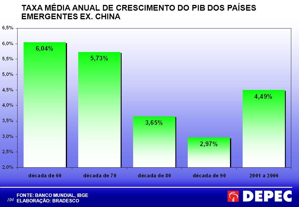 104 TAXA MÉDIA ANUAL DE CRESCIMENTO DO PIB DOS PAÍSES EMERGENTES EX. CHINA FONTE: BANCO MUNDIAL, IBGE ELABORAÇÃO: BRADESCO