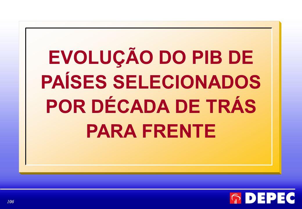 106 EVOLUÇÃO DO PIB DE PAÍSES SELECIONADOS POR DÉCADA DE TRÁS PARA FRENTE