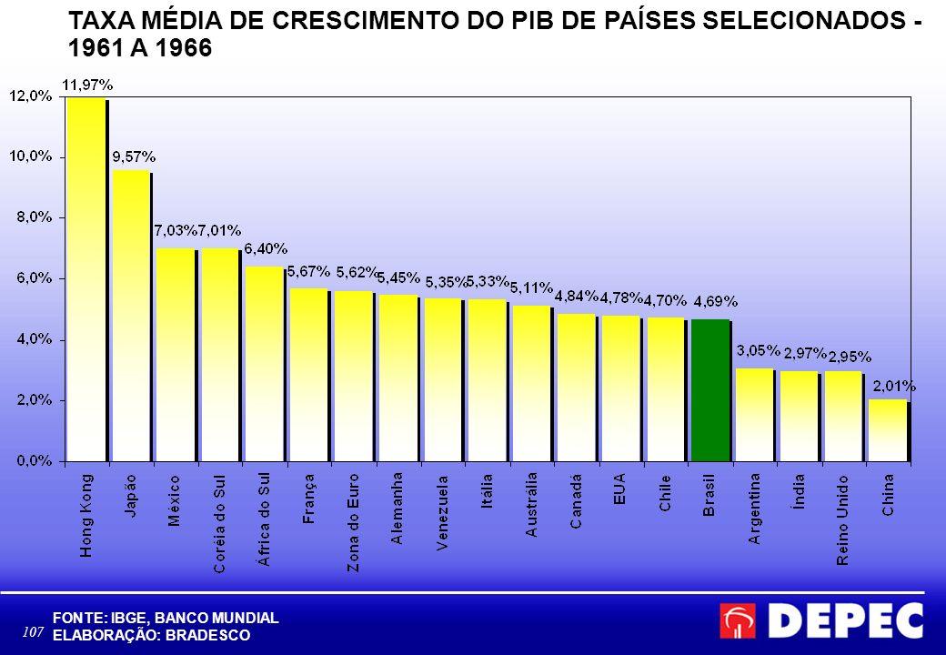 107 TAXA MÉDIA DE CRESCIMENTO DO PIB DE PAÍSES SELECIONADOS - 1961 A 1966 FONTE: IBGE, BANCO MUNDIAL ELABORAÇÃO: BRADESCO