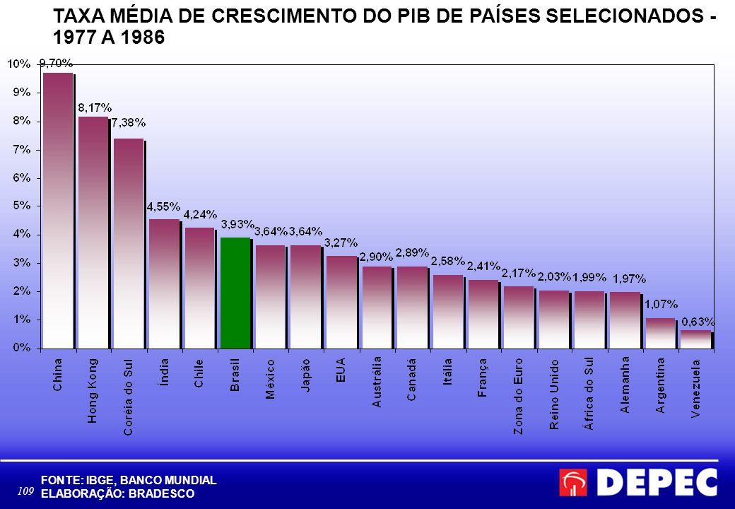 109 TAXA MÉDIA DE CRESCIMENTO DO PIB DE PAÍSES SELECIONADOS - 1977 A 1986 FONTE: IBGE, BANCO MUNDIAL ELABORAÇÃO: BRADESCO