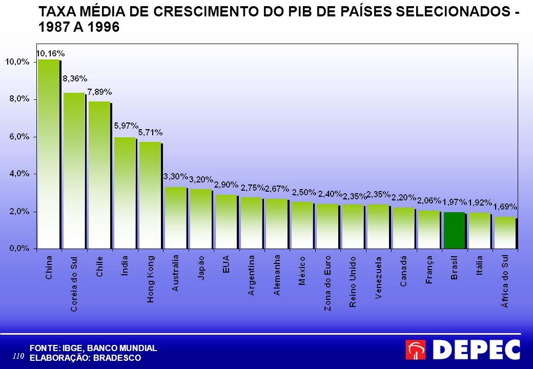 111 TAXA MÉDIA DE CRESCIMENTO DO PIB DE PAÍSES SELECIONADOS - 1997 A 2006 FONTE: IBGE, BANCO MUNDIAL ELABORAÇÃO: BRADESCO Brasil: crescimento de 3,5% em 2006