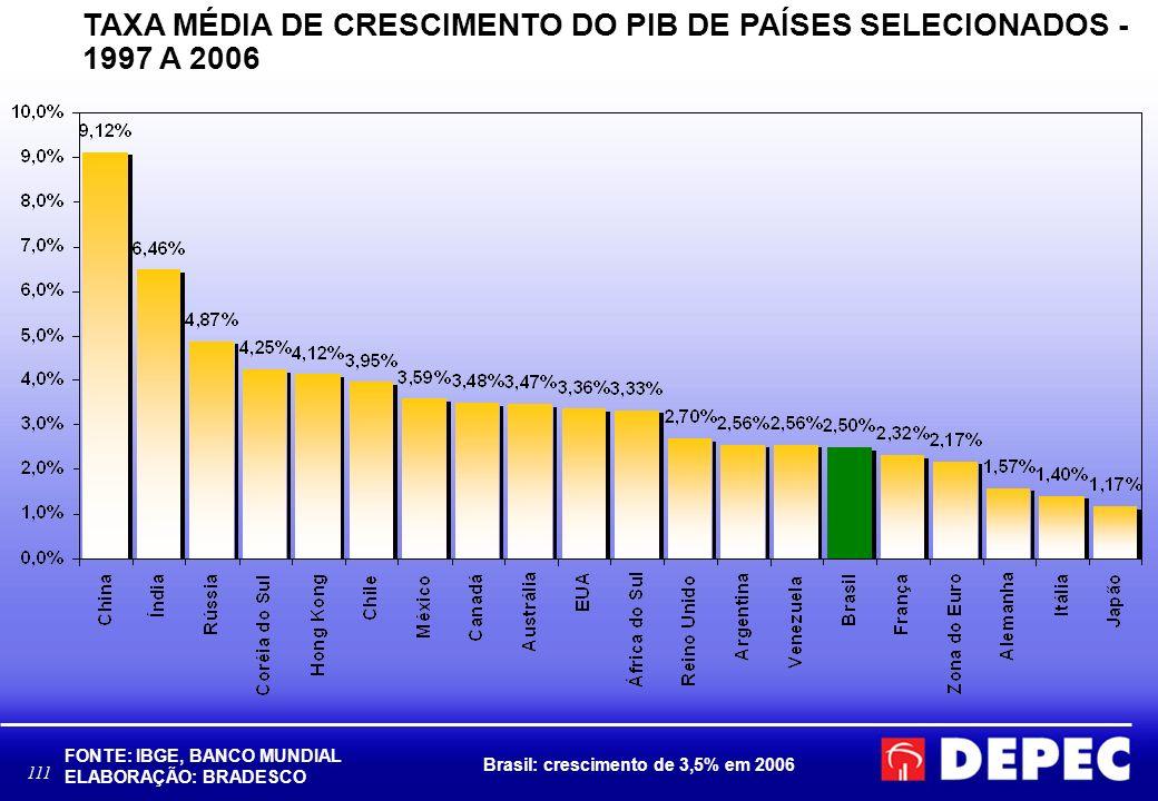 111 TAXA MÉDIA DE CRESCIMENTO DO PIB DE PAÍSES SELECIONADOS - 1997 A 2006 FONTE: IBGE, BANCO MUNDIAL ELABORAÇÃO: BRADESCO Brasil: crescimento de 3,5%