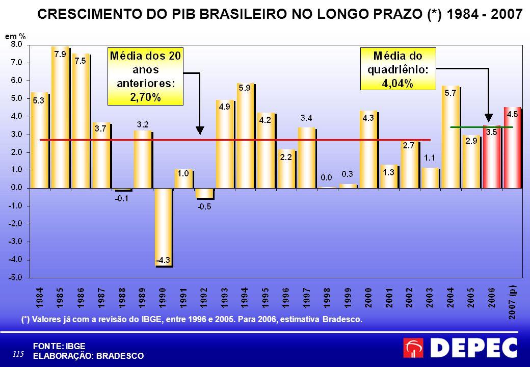 115 CRESCIMENTO DO PIB BRASILEIRO NO LONGO PRAZO (*) 1984 - 2007 FONTE: IBGE ELABORAÇÃO: BRADESCO (*) Valores já com a revisão do IBGE, entre 1996 e 2005.