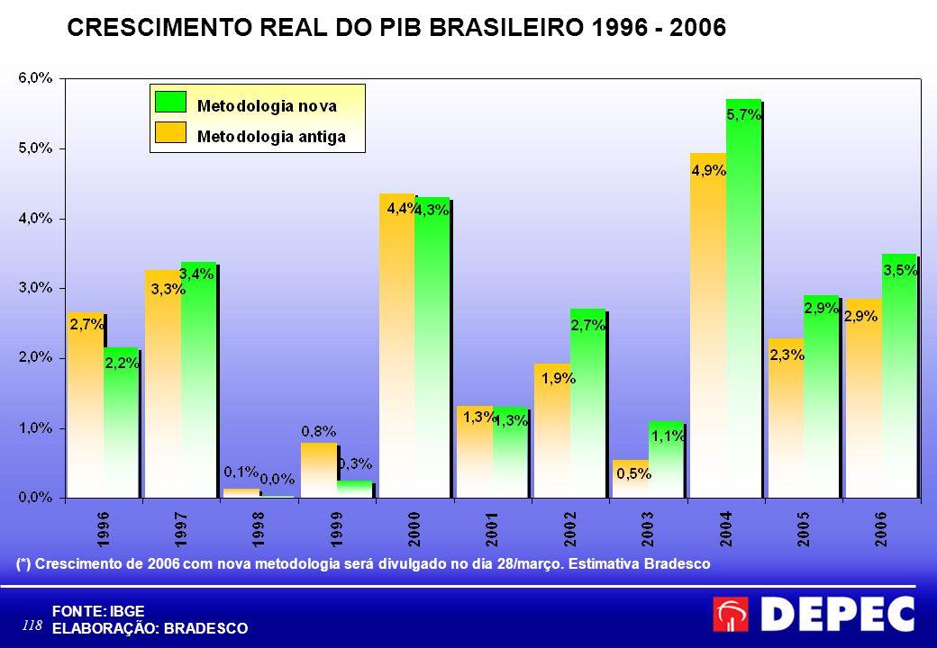 118 CRESCIMENTO REAL DO PIB BRASILEIRO 1996 - 2006 FONTE: IBGE ELABORAÇÃO: BRADESCO (*) Crescimento de 2006 com nova metodologia será divulgado no dia 28/março.