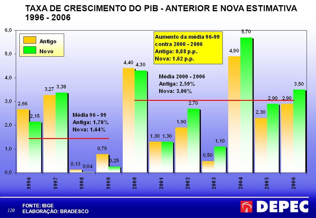 120 TAXA DE CRESCIMENTO DO PIB - ANTERIOR E NOVA ESTIMATIVA 1996 - 2006 FONTE: IBGE ELABORAÇÃO: BRADESCO