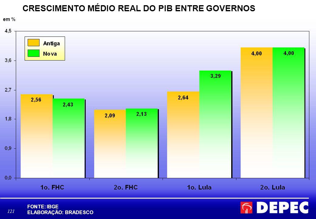121 CRESCIMENTO MÉDIO REAL DO PIB ENTRE GOVERNOS em % FONTE: IBGE ELABORAÇÃO: BRADESCO