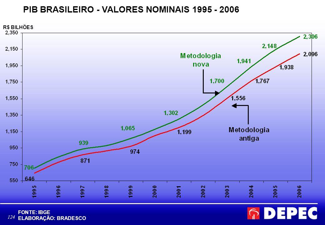 124 PIB BRASILEIRO - VALORES NOMINAIS 1995 - 2006 R$ BILHÕES FONTE: IBGE ELABORAÇÃO: BRADESCO