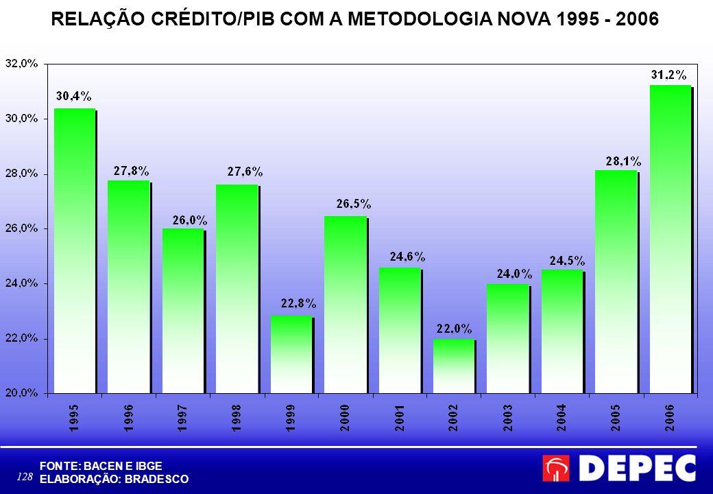 128 RELAÇÃO CRÉDITO/PIB COM A METODOLOGIA NOVA 1995 - 2006 FONTE: BACEN E IBGE ELABORAÇÃO: BRADESCO