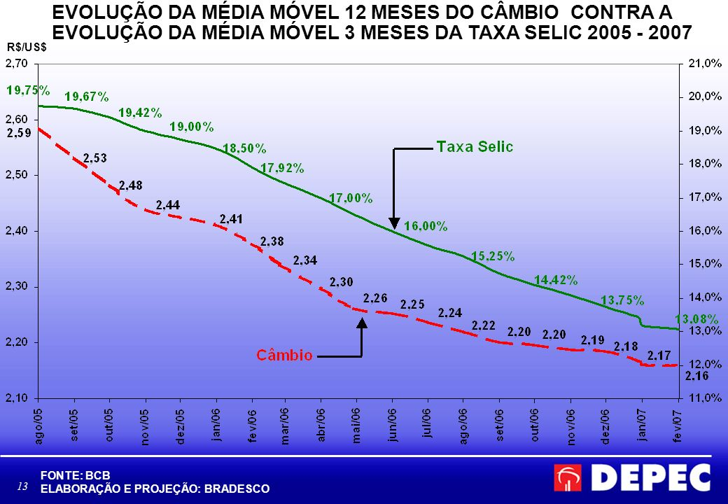 13 FONTE: BCB ELABORAÇÃO E PROJEÇÃO: BRADESCO EVOLUÇÃO DA MÉDIA MÓVEL 12 MESES DO CÂMBIO CONTRA A EVOLUÇÃO DA MÉDIA MÓVEL 3 MESES DA TAXA SELIC 2005 - 2007 R$/US$