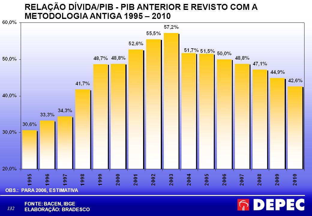 132 RELAÇÃO DÍVIDA/PIB - PIB ANTERIOR E REVISTO COM A METODOLOGIA ANTIGA 1995 – 2010 FONTE: BACEN, IBGE ELABORAÇÃO: BRADESCO OBS.: PARA 2006, ESTIMATI