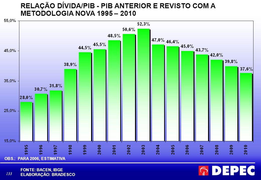 133 RELAÇÃO DÍVIDA/PIB - PIB ANTERIOR E REVISTO COM A METODOLOGIA NOVA 1995 – 2010 FONTE: BACEN, IBGE ELABORAÇÃO: BRADESCO OBS.: PARA 2006, ESTIMATIVA