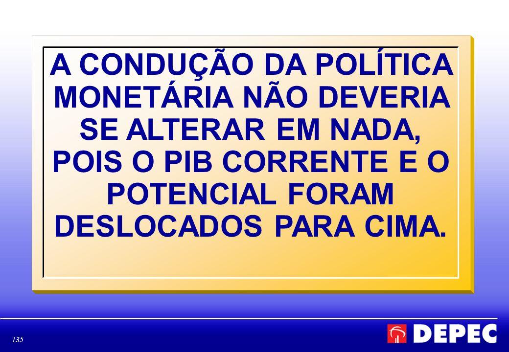 135 A CONDUÇÃO DA POLÍTICA MONETÁRIA NÃO DEVERIA SE ALTERAR EM NADA, POIS O PIB CORRENTE E O POTENCIAL FORAM DESLOCADOS PARA CIMA.