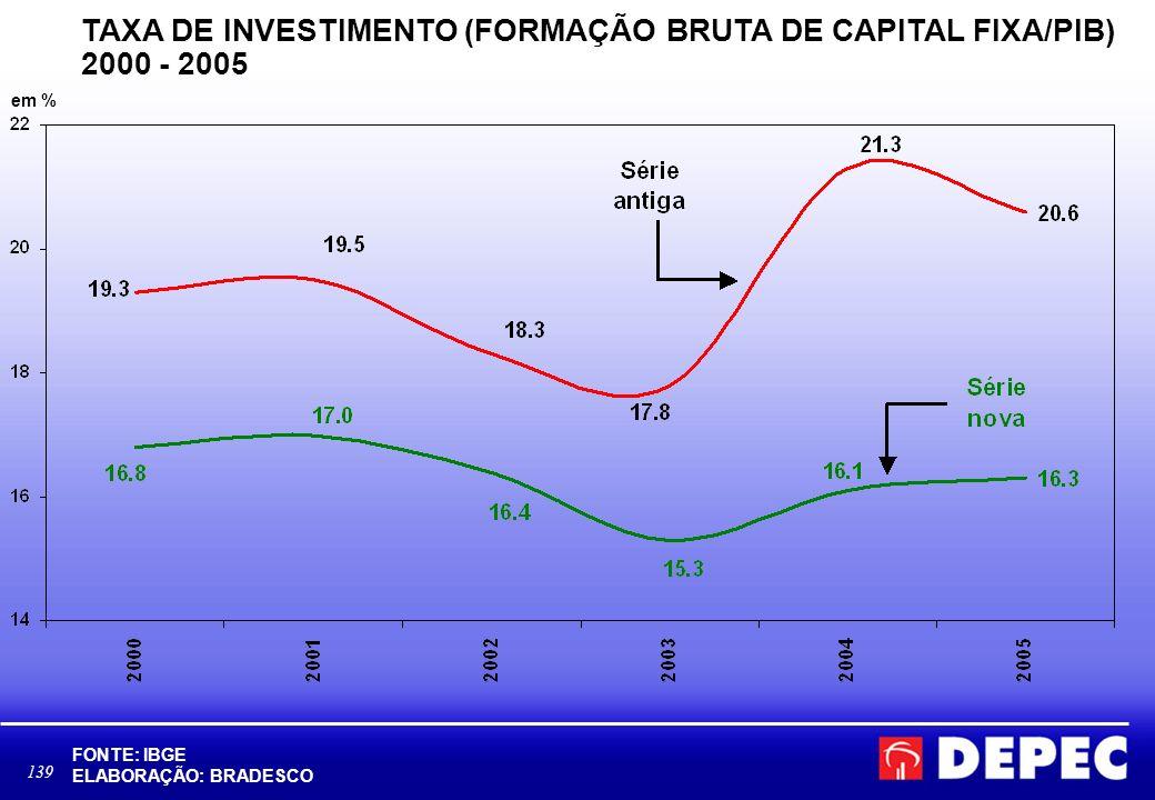 139 TAXA DE INVESTIMENTO (FORMAÇÃO BRUTA DE CAPITAL FIXA/PIB) 2000 - 2005 FONTE: IBGE ELABORAÇÃO: BRADESCO em %