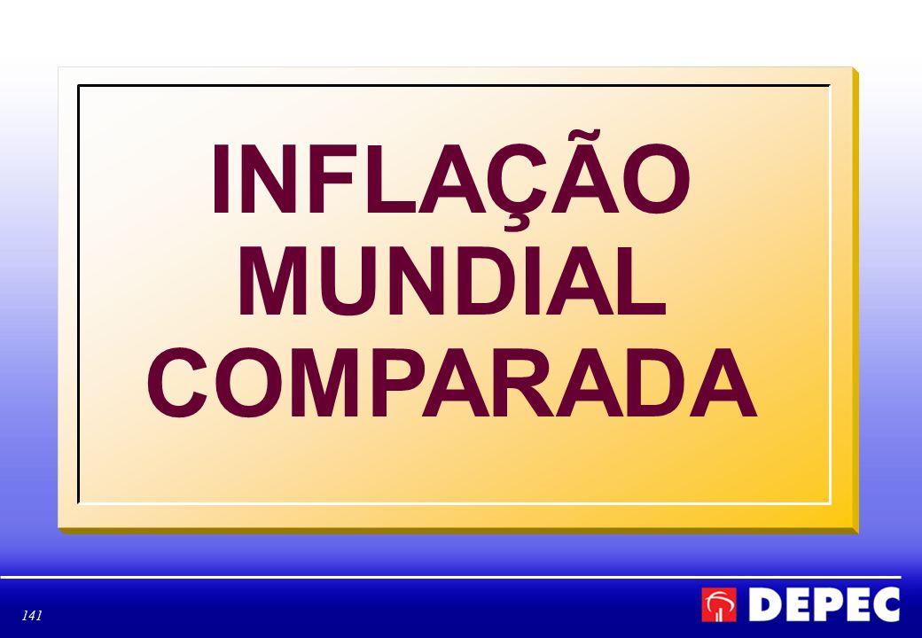 141 INFLAÇÃO MUNDIAL COMPARADA
