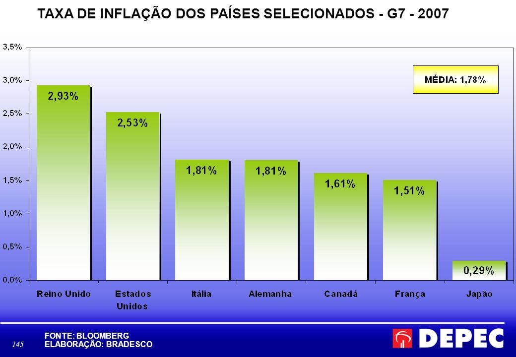 145 TAXA DE INFLAÇÃO DOS PAÍSES SELECIONADOS - G7 - 2007 FONTE: BLOOMBERG ELABORAÇÃO: BRADESCO D:\Area Economica\BBV\BLOOMBERG- ÍNDICE DOW JONES.xls