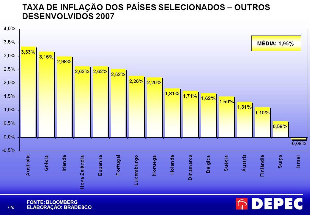 146 TAXA DE INFLAÇÃO DOS PAÍSES SELECIONADOS – OUTROS DESENVOLVIDOS 2007 FONTE: BLOOMBERG ELABORAÇÃO: BRADESCO D:\Area Economica\BBV\BLOOMBERG- ÍNDICE DOW JONES.xls