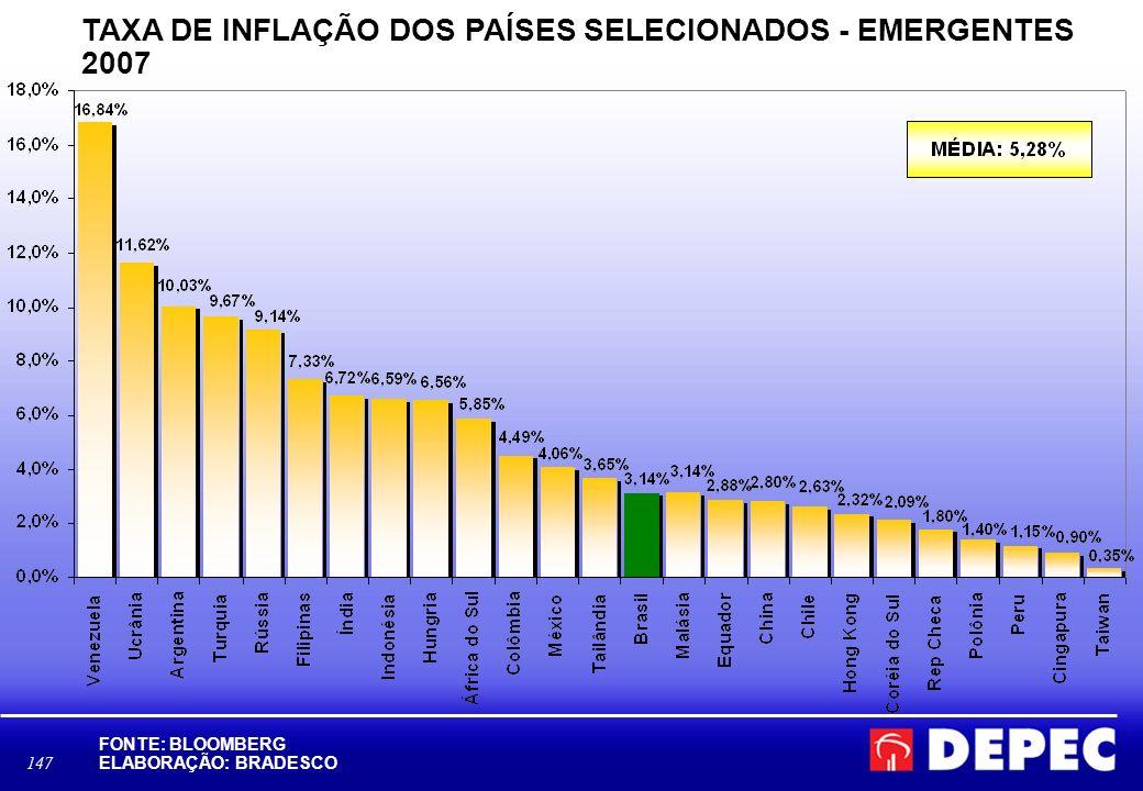 147 TAXA DE INFLAÇÃO DOS PAÍSES SELECIONADOS - EMERGENTES 2007 FONTE: BLOOMBERG ELABORAÇÃO: BRADESCO D:\Area Economica\BBV\BLOOMBERG- ÍNDICE DOW JONES