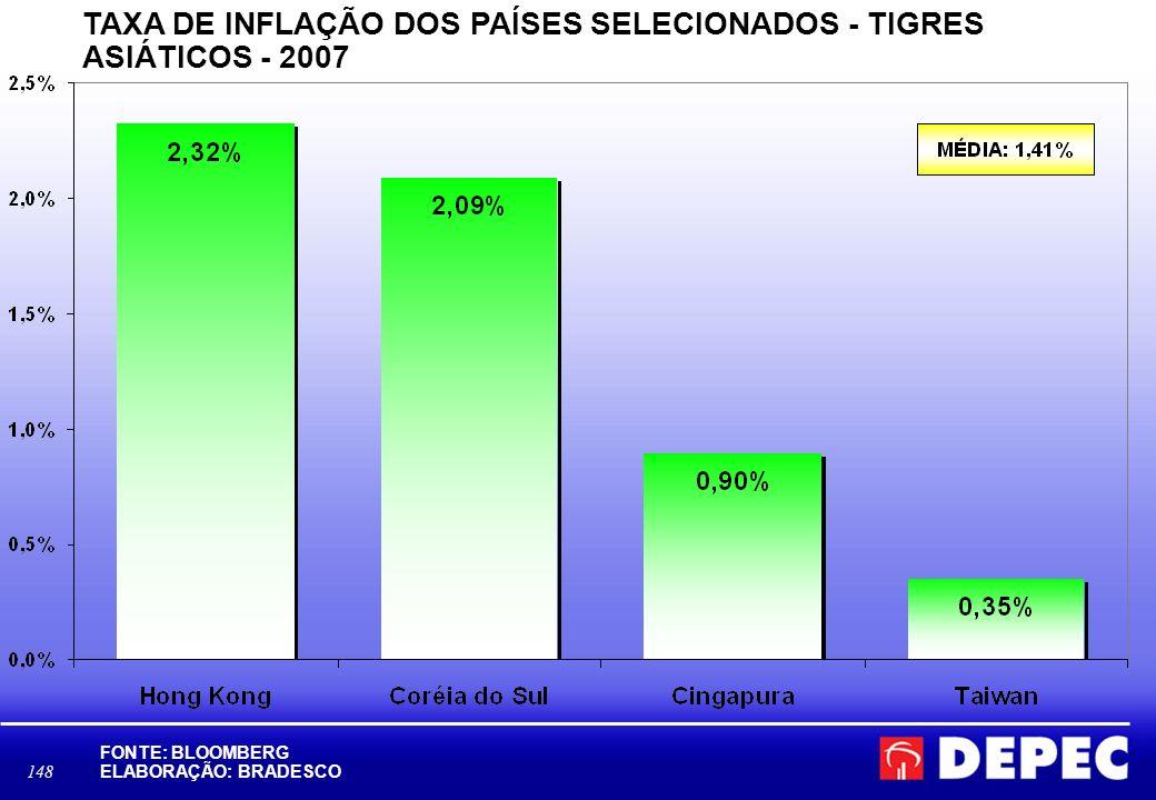 148 TAXA DE INFLAÇÃO DOS PAÍSES SELECIONADOS - TIGRES ASIÁTICOS - 2007 FONTE: BLOOMBERG ELABORAÇÃO: BRADESCO D:\Area Economica\BBV\BLOOMBERG- ÍNDICE D