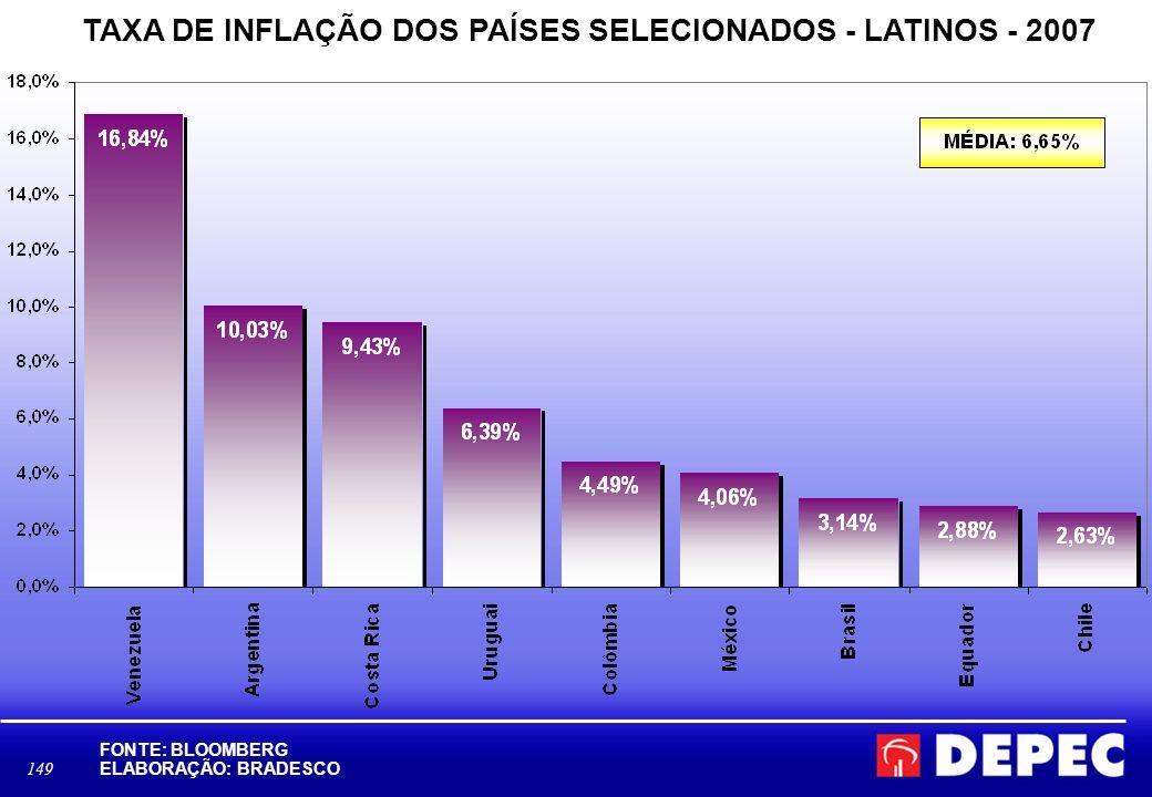 149 TAXA DE INFLAÇÃO DOS PAÍSES SELECIONADOS - LATINOS - 2007 FONTE: BLOOMBERG ELABORAÇÃO: BRADESCO D:\Area Economica\BBV\BLOOMBERG- ÍNDICE DOW JONES.