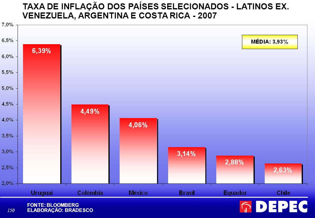 150 TAXA DE INFLAÇÃO DOS PAÍSES SELECIONADOS - LATINOS EX. VENEZUELA, ARGENTINA E COSTA RICA - 2007 FONTE: BLOOMBERG ELABORAÇÃO: BRADESCO D:\Area Econ