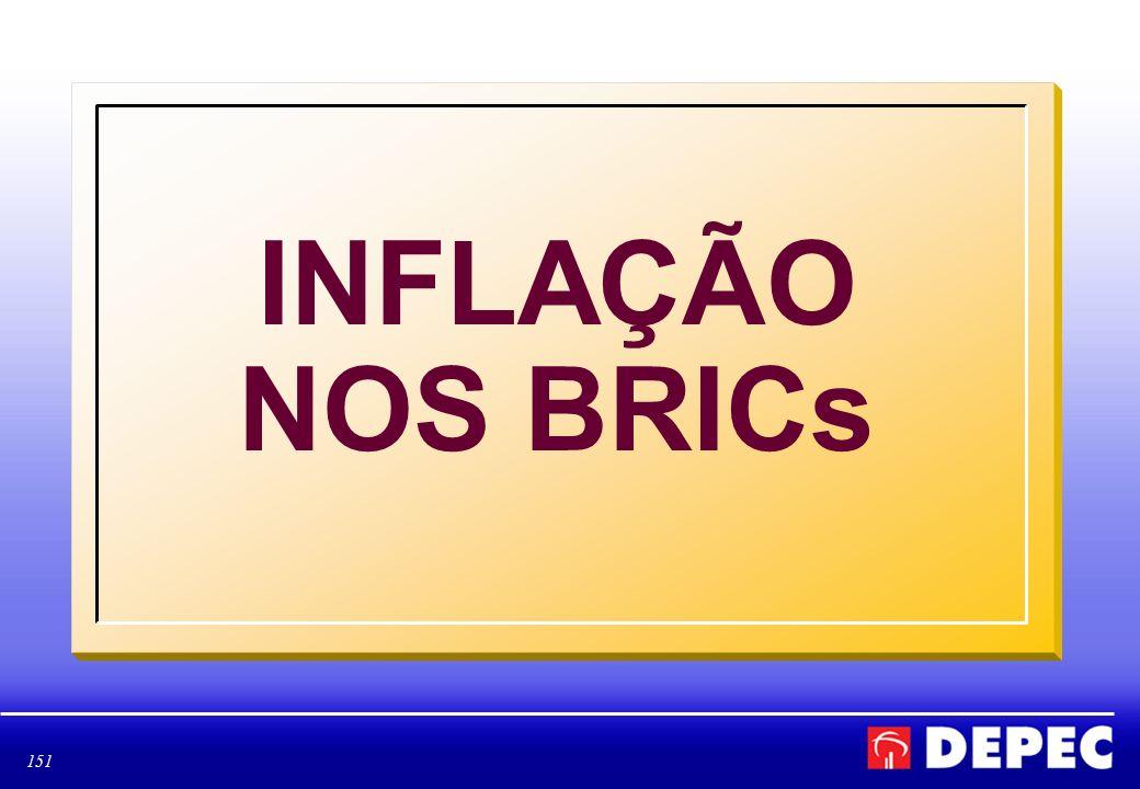 152 INFLAÇÃO ACUMULADA EM 12 MESES – BRASIL 2003 - 2007 FONTE: BLOOMBERG ELABORAÇÃO: BRADESCO