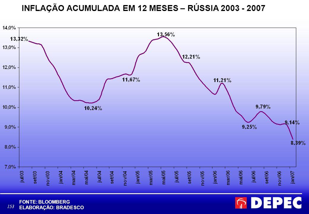 153 INFLAÇÃO ACUMULADA EM 12 MESES – RÚSSIA 2003 - 2007 FONTE: BLOOMBERG ELABORAÇÃO: BRADESCO