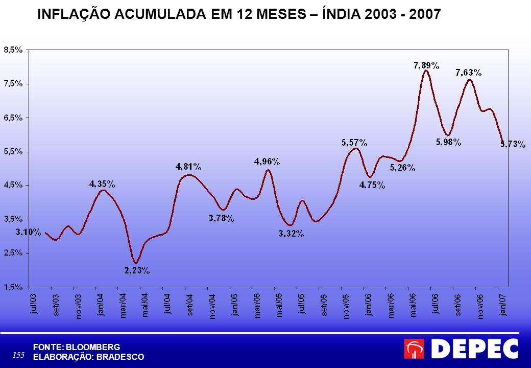 155 INFLAÇÃO ACUMULADA EM 12 MESES – ÍNDIA 2003 - 2007 FONTE: BLOOMBERG ELABORAÇÃO: BRADESCO