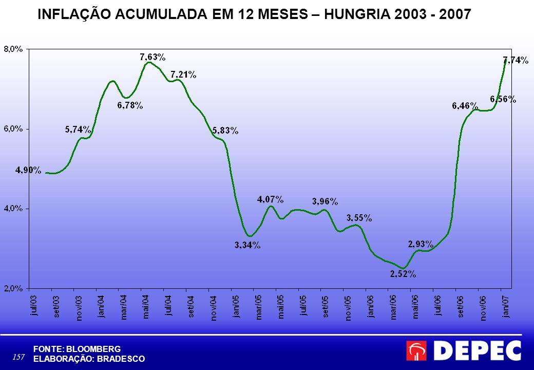 157 INFLAÇÃO ACUMULADA EM 12 MESES – HUNGRIA 2003 - 2007 FONTE: BLOOMBERG ELABORAÇÃO: BRADESCO