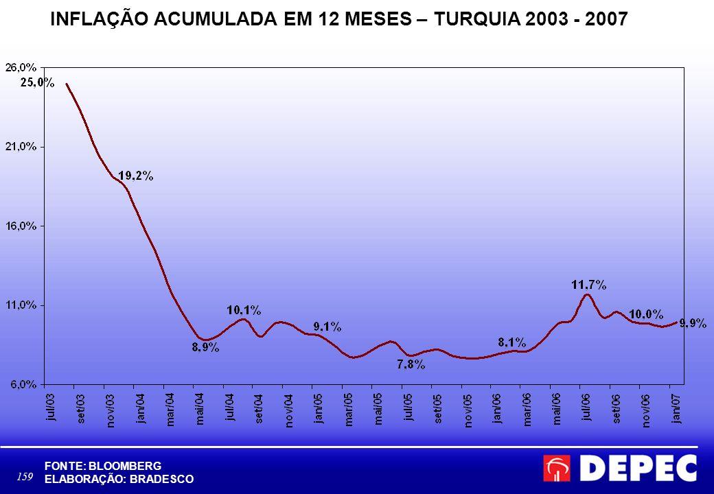 159 INFLAÇÃO ACUMULADA EM 12 MESES – TURQUIA 2003 - 2007 FONTE: BLOOMBERG ELABORAÇÃO: BRADESCO