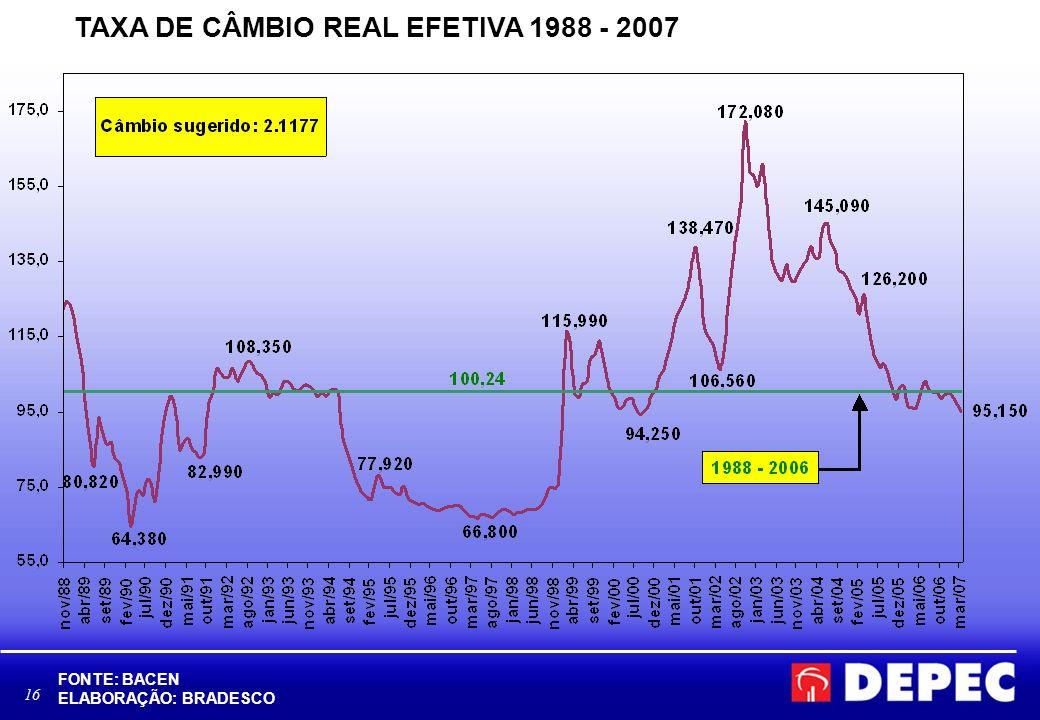 16 TAXA DE CÂMBIO REAL EFETIVA 1988 - 2007 FONTE: BACEN ELABORAÇÃO: BRADESCO
