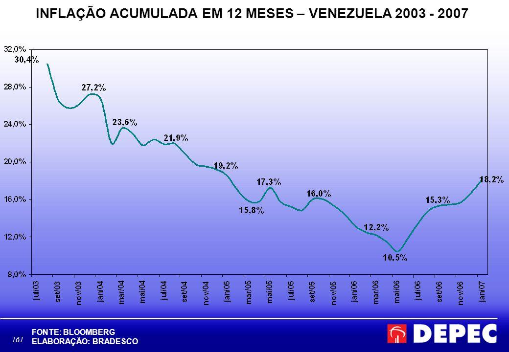 161 INFLAÇÃO ACUMULADA EM 12 MESES – VENEZUELA 2003 - 2007 FONTE: BLOOMBERG ELABORAÇÃO: BRADESCO