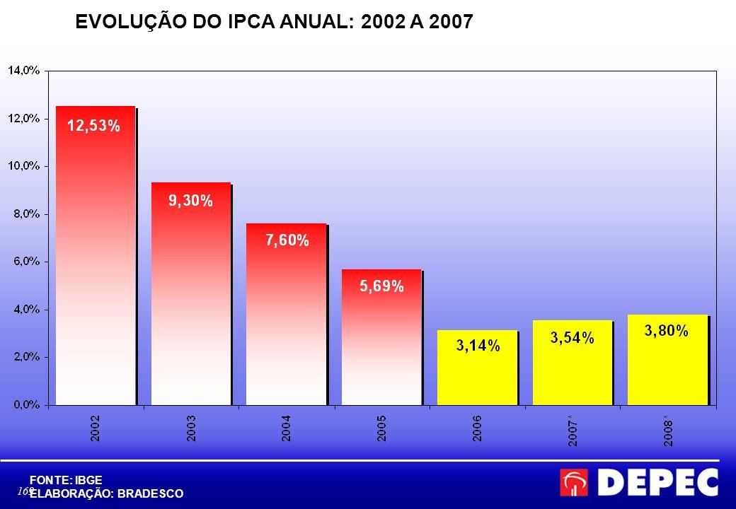 169 EVOLUÇÃO DO IPCA ANUAL: 2002 A 2007 FONTE: IBGE ELABORAÇÃO: BRADESCO