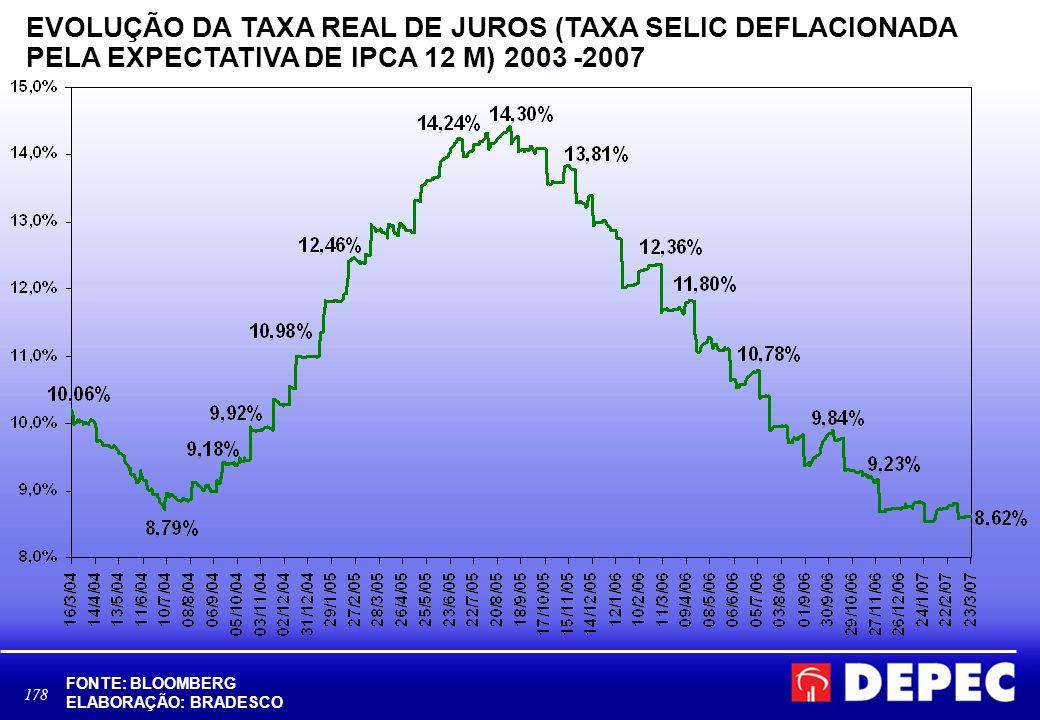 178 FONTE: BLOOMBERG ELABORAÇÃO: BRADESCO EVOLUÇÃO DA TAXA REAL DE JUROS (TAXA SELIC DEFLACIONADA PELA EXPECTATIVA DE IPCA 12 M) 2003 -2007 Area Economica\BBV\andrea\apresent_octavio - TAXAJUROS.xls