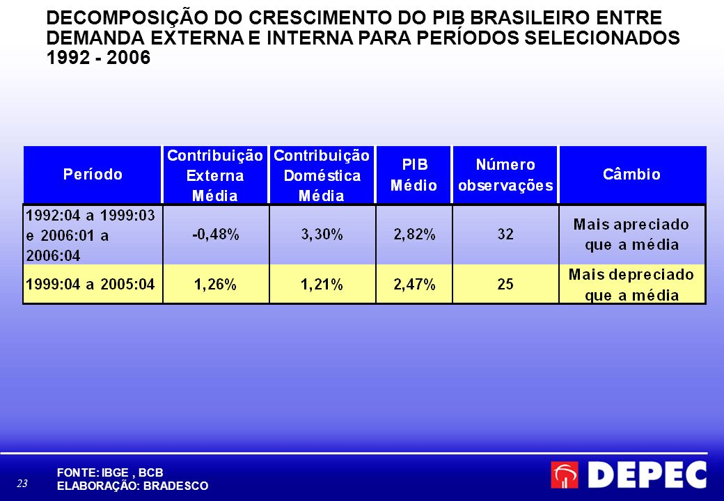 23 DECOMPOSIÇÃO DO CRESCIMENTO DO PIB BRASILEIRO ENTRE DEMANDA EXTERNA E INTERNA PARA PERÍODOS SELECIONADOS 1992 - 2006 FONTE: IBGE, BCB ELABORAÇÃO: BRADESCO